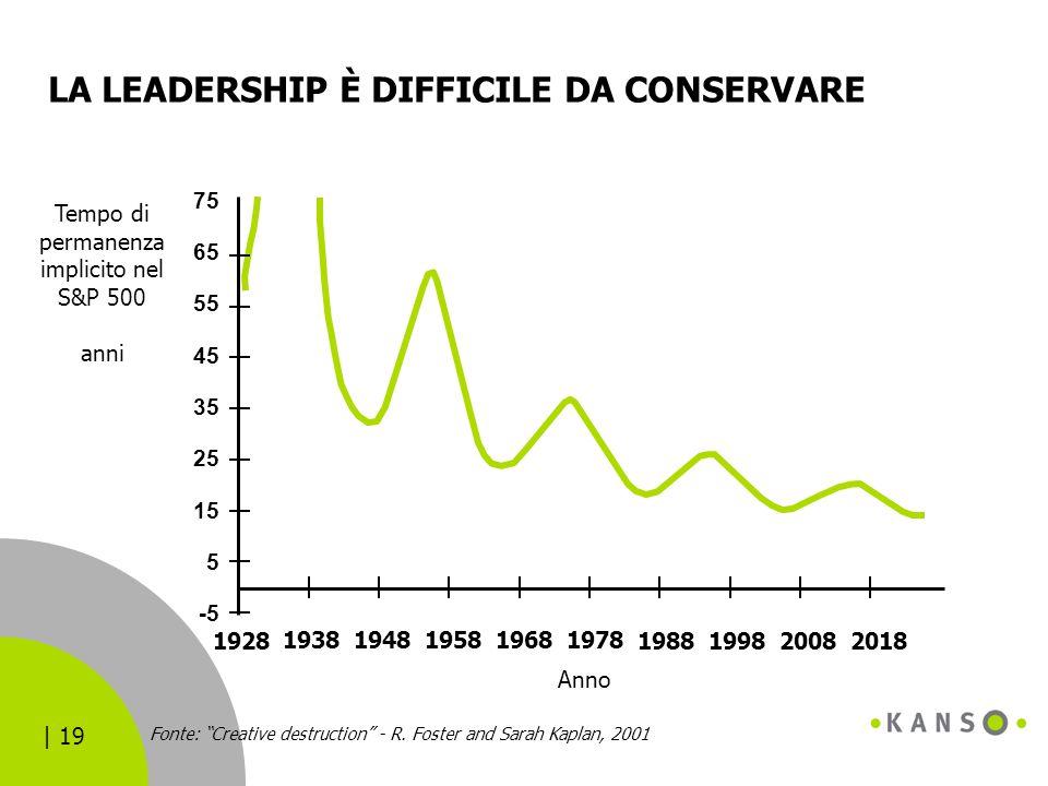 | 19 LA LEADERSHIP È DIFFICILE DA CONSERVARE 1928 19381948195819681978 1988199820082018 -5 5 15 25 35 45 55 65 75 Anno Tempo di permanenza implicito n