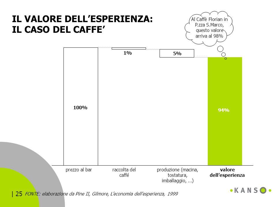 | 25 IL VALORE DELL'ESPERIENZA: IL CASO DEL CAFFE' prezzo al barvalore dell'esperienza 94% 5% 1% raccolta del caffé produzione (macina, tostatura, imb