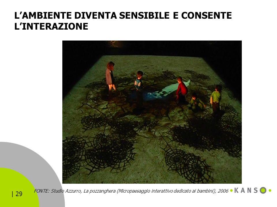 | 29 L'AMBIENTE DIVENTA SENSIBILE E CONSENTE L'INTERAZIONE FONTE: Studio Azzurro, La pozzanghera (Micropaesaggio interattivo dedicato ai bambini), 200