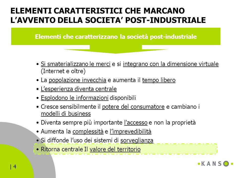 | 4 ELEMENTI CARATTERISTICI CHE MARCANO L'AVVENTO DELLA SOCIETA' POST-INDUSTRIALE Elementi che caratterizzano la società post-industriale Si smaterial