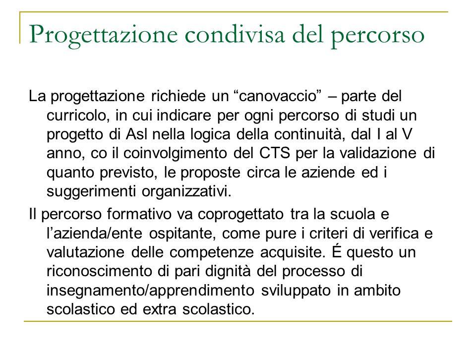 """Progettazione condivisa del percorso La progettazione richiede un """"canovaccio"""" – parte del curricolo, in cui indicare per ogni percorso di studi un pr"""