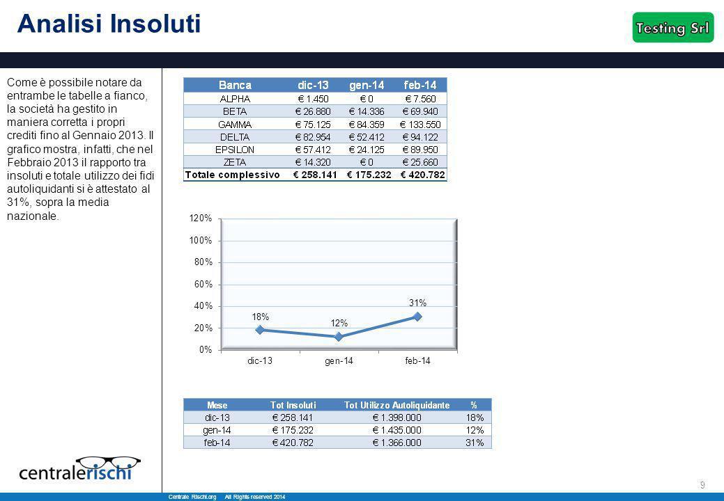 Centrale Rischi.org All Rights reserved 2014 9 Analisi Insoluti Come è possibile notare da entrambe le tabelle a fianco, la società ha gestito in maniera corretta i propri crediti fino al Gennaio 2013.