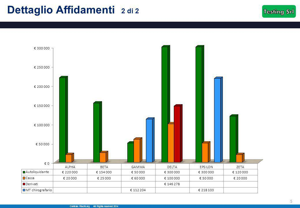 Centrale Rischi.org All Rights reserved 2014 6 Analisi Sconfini In questo grafico è possibile notare che lo Sconfino di Cassa del Febbraio 2014 è composto per il 50% da uno Sconfino Reale, a dimostrazione di errori nella gestione dei fidi breve da parte di Testing Srl.