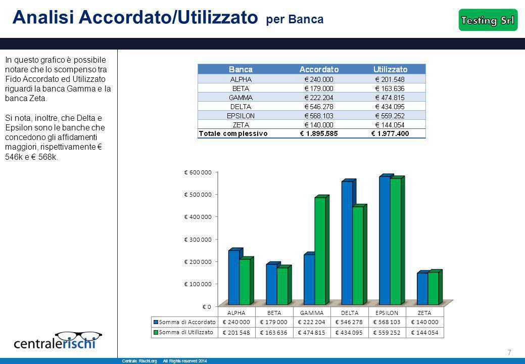 Centrale Rischi.org All Rights reserved 2014 7 Analisi Accordato/Utilizzato per Banca In questo grafico è possibile notare che lo scompenso tra Fido Accordato ed Utilizzato riguardi la banca Gamma e la banca Zeta.