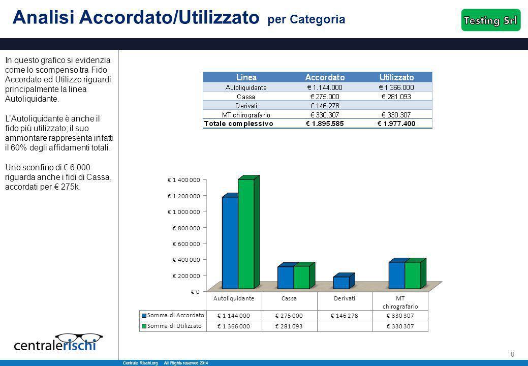 Centrale Rischi.org All Rights reserved 2014 8 Analisi Accordato/Utilizzato per Categoria In questo grafico si evidenzia come lo scompenso tra Fido Accordato ed Utilizzo riguardi principalmente la linea Autoliquidante.