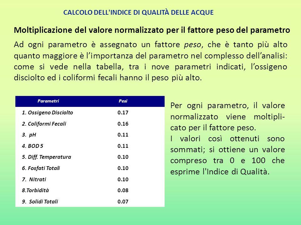 Moltiplicazione del valore normalizzato per il fattore peso del parametro CALCOLO DELL'INDICE DI QUALITÀ DELLE ACQUE Ad ogni parametro è assegnato un