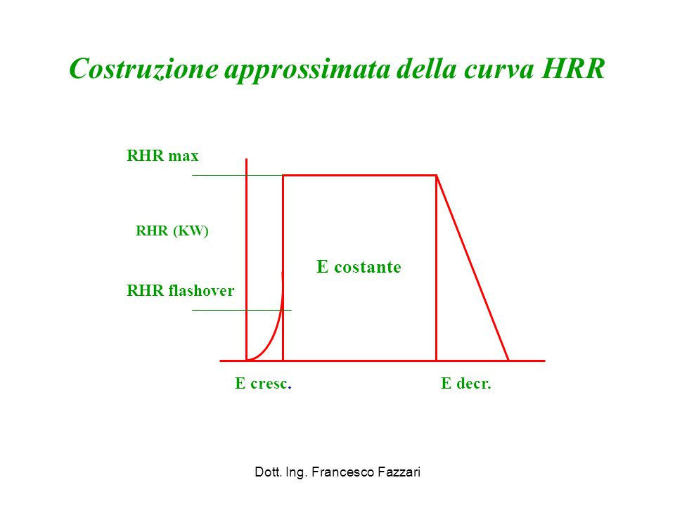 E costante E decr.E cresc. RHR (KW) RHR max RHR flashover Costruzione approssimata della curva HRR