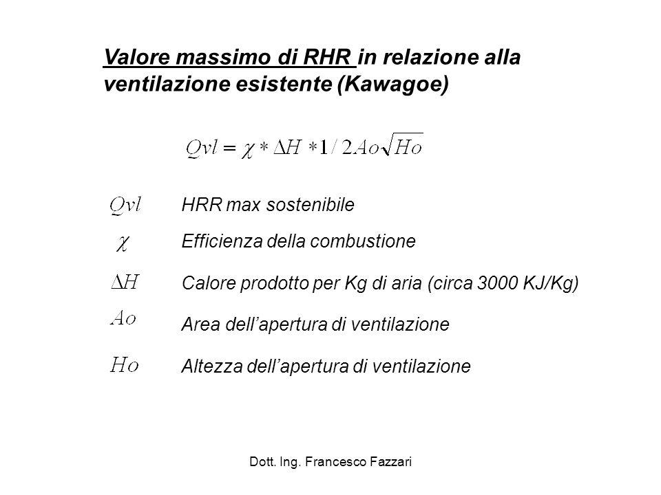 Dott. Ing. Francesco Fazzari Valore massimo di RHR in relazione alla ventilazione esistente (Kawagoe) HRR max sostenibile Efficienza della combustione