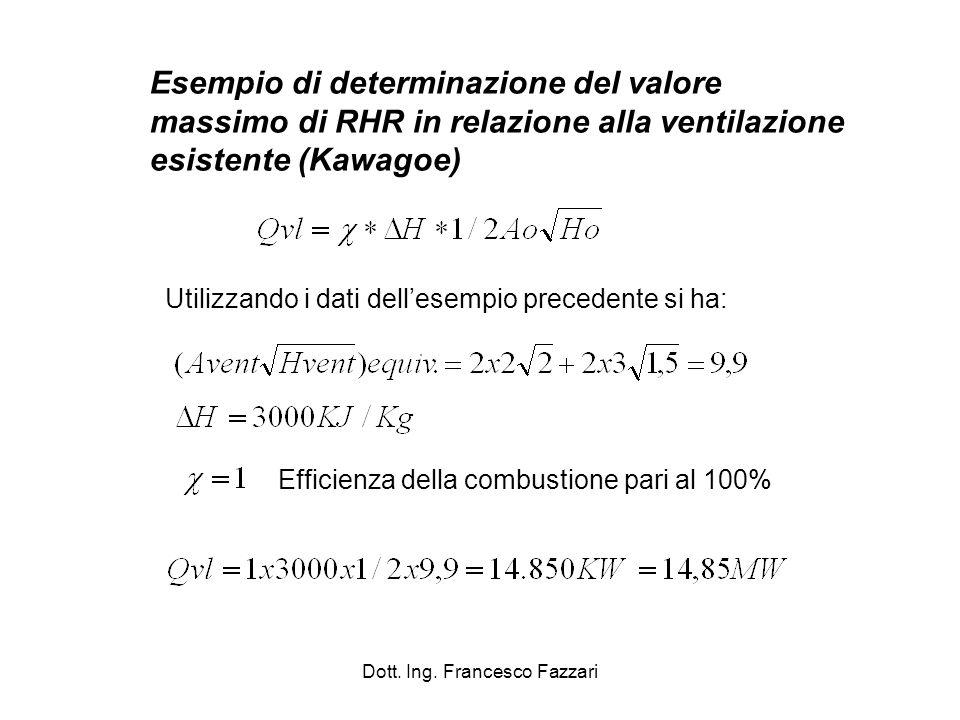 Dott. Ing. Francesco Fazzari Esempio di determinazione del valore massimo di RHR in relazione alla ventilazione esistente (Kawagoe) Utilizzando i dati