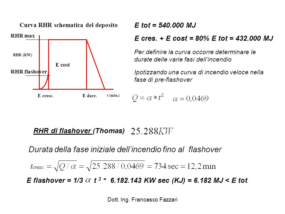 Dott. Ing. Francesco Fazzari E tot = 540.000 MJ E cres. + E cost = 80% E tot = 432.000 MJ Ipotizzando una curva di incendio veloce nella fase di pre-f