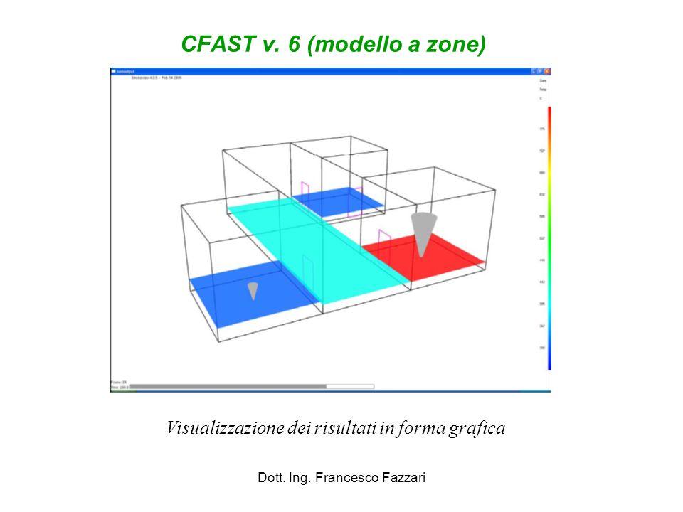 CFAST v. 6 (modello a zone) Dott. Ing. Francesco Fazzari Visualizzazione dei risultati in forma grafica