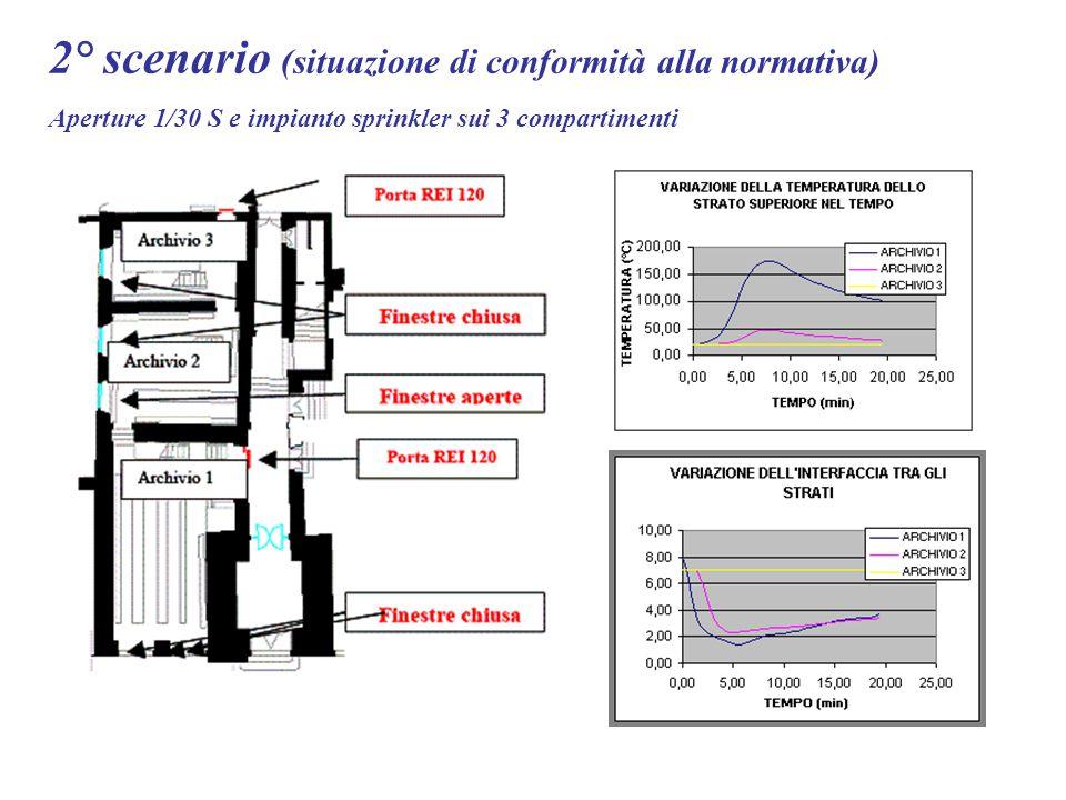 2° scenario (situazione di conformità alla normativa) Aperture 1/30 S e impianto sprinkler sui 3 compartimenti