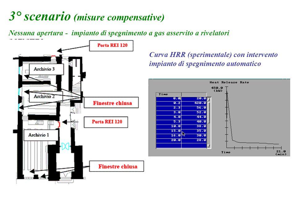 3° scenario (misure compensative) Nessuna apertura - impianto di spegnimento a gas asservito a rivelatori Curva HRR (sperimentale) con intervento impi