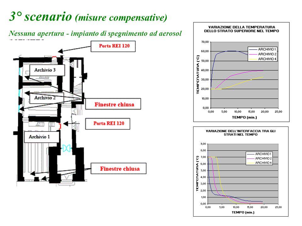 3° scenario (misure compensative) Nessuna apertura - impianto di spegnimento ad aerosol