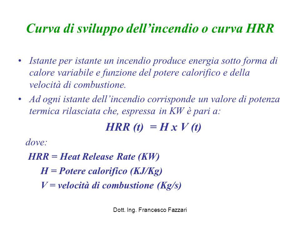 Curva di sviluppo dell'incendio o curva HRR Istante per istante un incendio produce energia sotto forma di calore variabile e funzione del potere calo