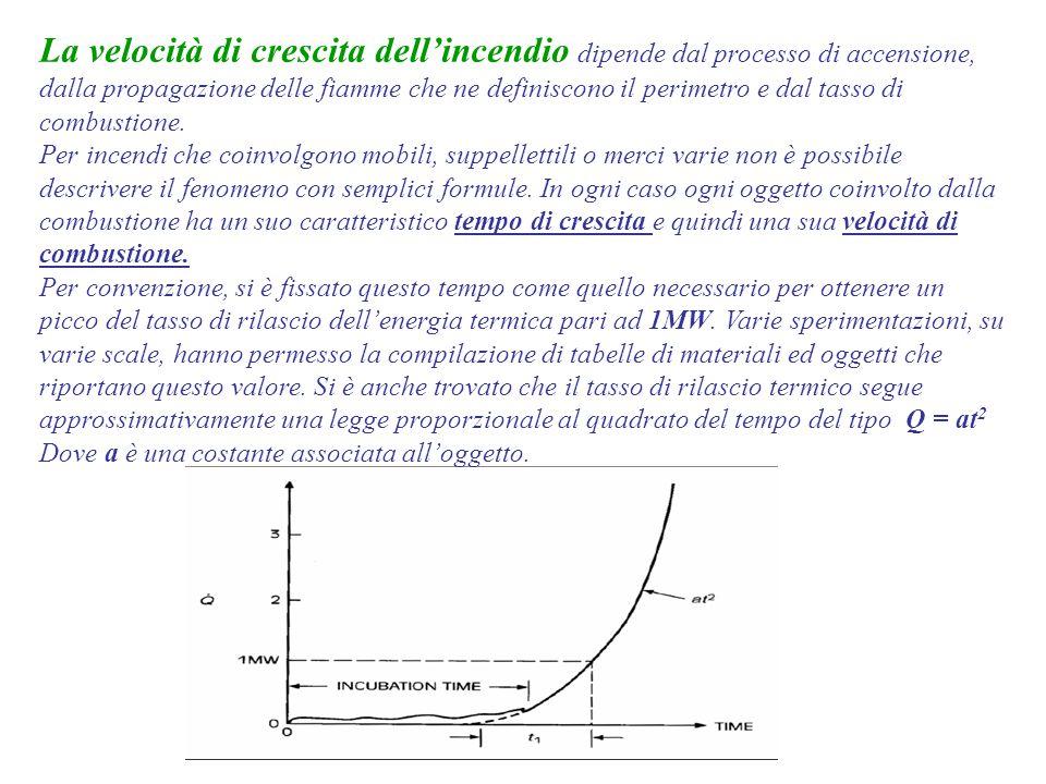 Dott. Ing. Francesco Fazzari La velocità di crescita dell'incendio dipende dal processo di accensione, dalla propagazione delle fiamme che ne definisc