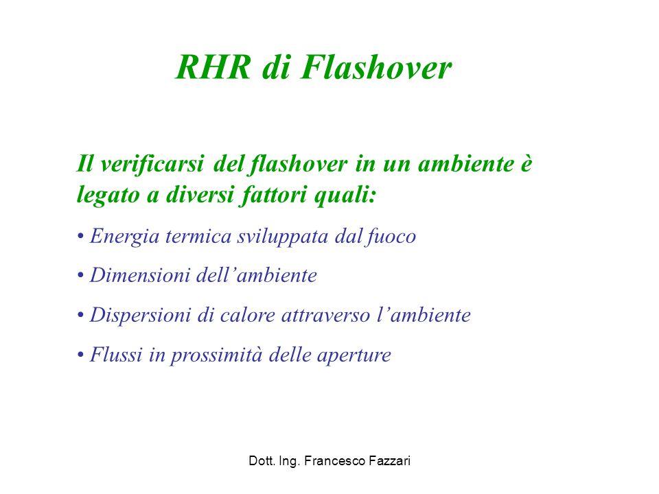 Dott. Ing. Francesco Fazzari RHR di Flashover Il verificarsi del flashover in un ambiente è legato a diversi fattori quali: Energia termica sviluppata