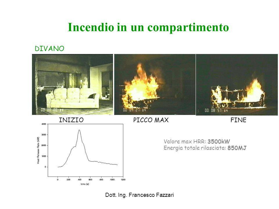 Dott. Ing. Francesco Fazzari Incendio in un compartimento Valore max HRR: 3500kW Energia totale rilasciata: 850MJ DIVANO INIZIOPICCO MAXFINE