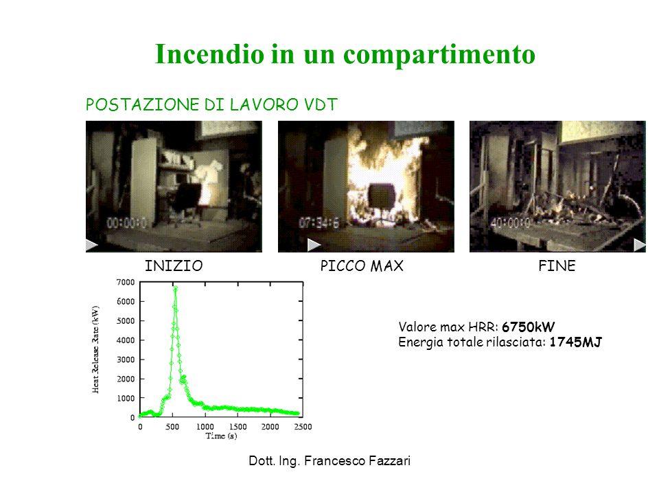 Dott. Ing. Francesco Fazzari Incendio in un compartimento POSTAZIONE DI LAVORO VDT INIZIOPICCO MAXFINE Valore max HRR: 6750kW Energia totale rilasciat