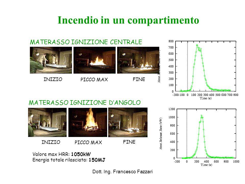 Dott. Ing. Francesco Fazzari Incendio in un compartimento MATERASSO IGNIZIONE CENTRALE INIZIO PICCO MAX FINE MATERASSO IGNIZIONE D'ANGOLO Valore max H