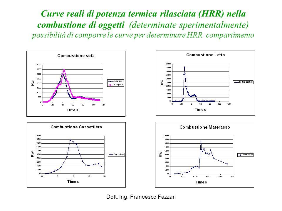 Curve reali di potenza termica rilasciata (HRR) nella combustione di oggetti (determinate sperimentalmente) possibilità di comporre le curve per deter