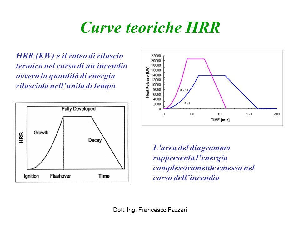 Curve teoriche HRR Dott. Ing. Francesco Fazzari HRR (KW) è il rateo di rilascio termico nel corso di un incendio ovvero la quantità di energia rilasci