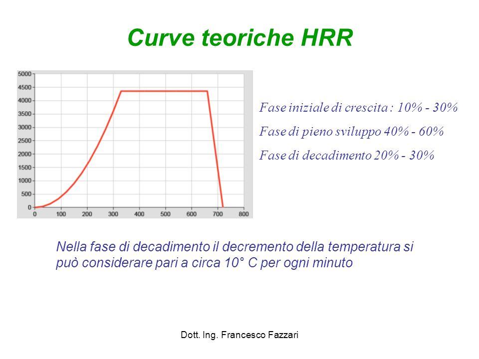 Curve teoriche HRR Dott. Ing. Francesco Fazzari Fase iniziale di crescita : 10% - 30% Fase di pieno sviluppo 40% - 60% Fase di decadimento 20% - 30% N