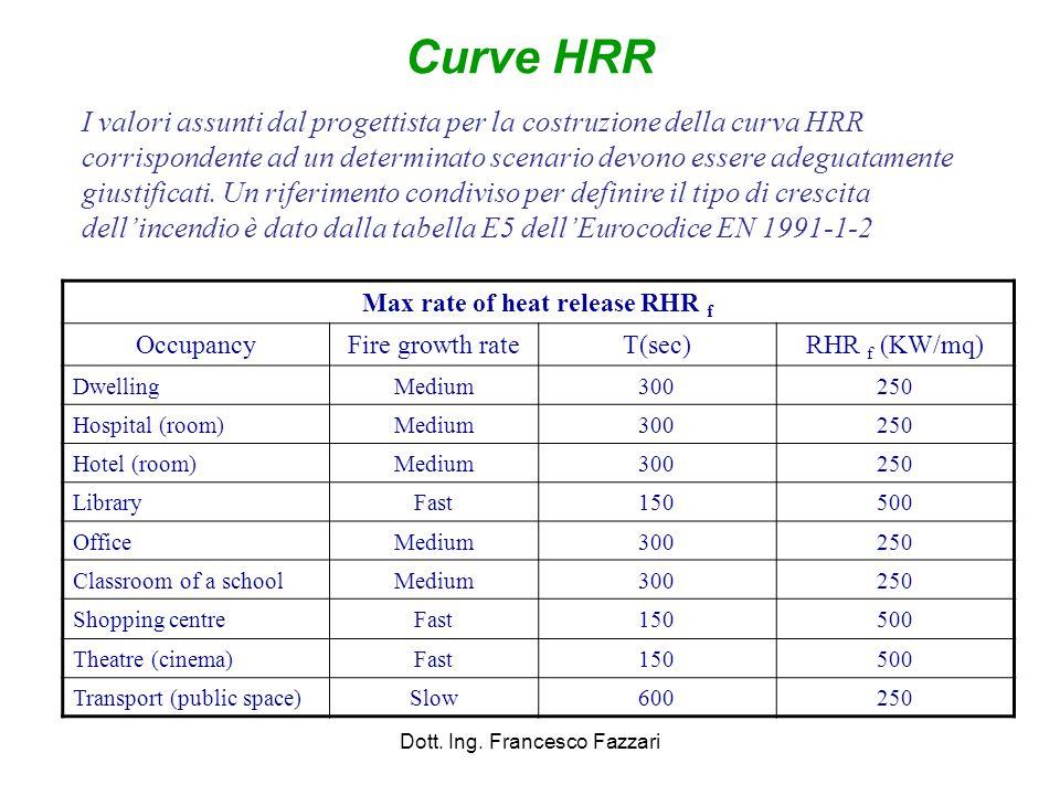 Max rate of heat release RHR f OccupancyFire growth rateT(sec)RHR f (KW/mq) DwellingMedium300250 Hospital (room)Medium300250 Hotel (room)Medium300250