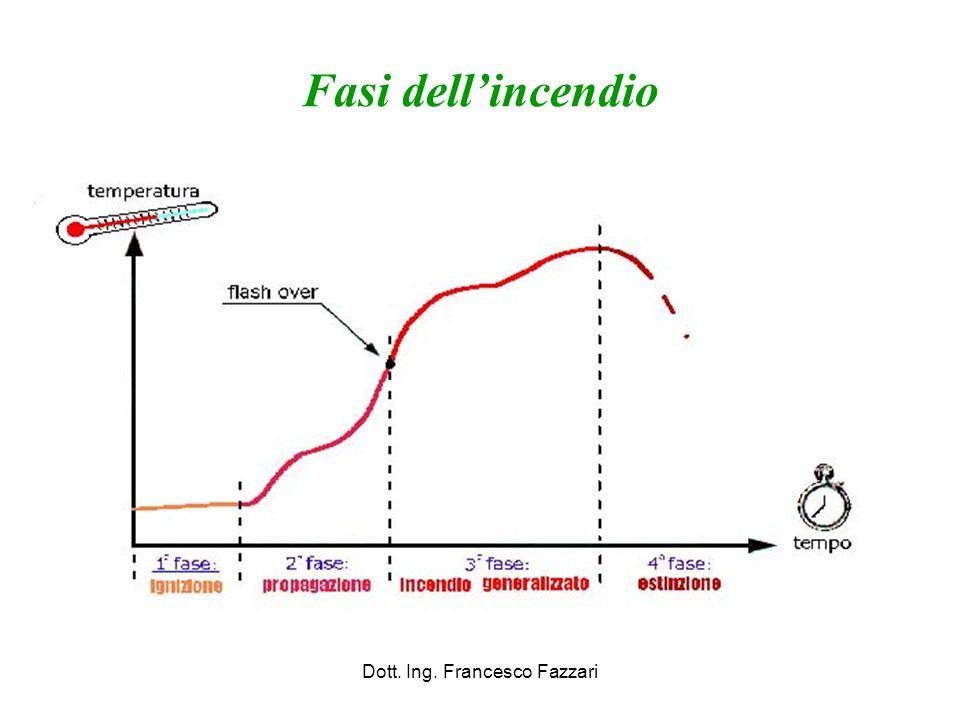 Fasi dell'incendio Dott. Ing. Francesco Fazzari