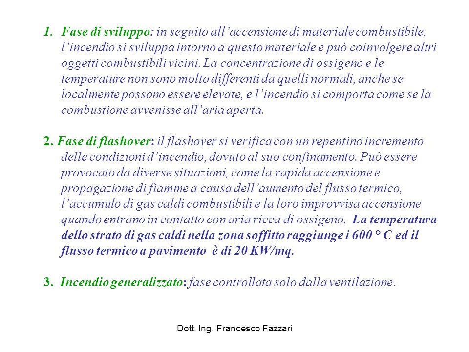 Dott. Ing. Francesco Fazzari 1.Fase di sviluppo: in seguito all'accensione di materiale combustibile, l'incendio si sviluppa intorno a questo material