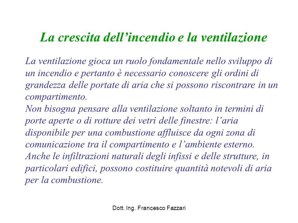 Dott. Ing. Francesco Fazzari La crescita dell'incendio e la ventilazione La ventilazione gioca un ruolo fondamentale nello sviluppo di un incendio e p