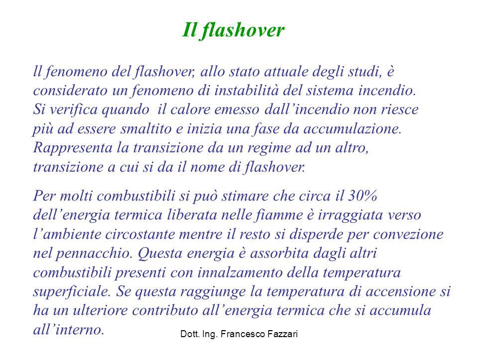 Dott. Ing. Francesco Fazzari Il flashover ll fenomeno del flashover, allo stato attuale degli studi, è considerato un fenomeno di instabilità del sist