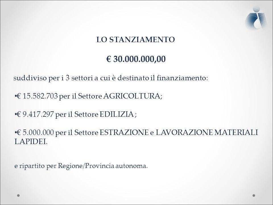LO STANZIAMENTO € 30.000.000,00 suddiviso per i 3 settori a cui è destinato il finanziamento: € 15.582.703 per il Settore AGRICOLTURA; € 9.417.297 per il Settore EDILIZIA ; € 5.000.000 per il Settore ESTRAZIONE e LAVORAZIONE MATERIALI LAPIDEI.
