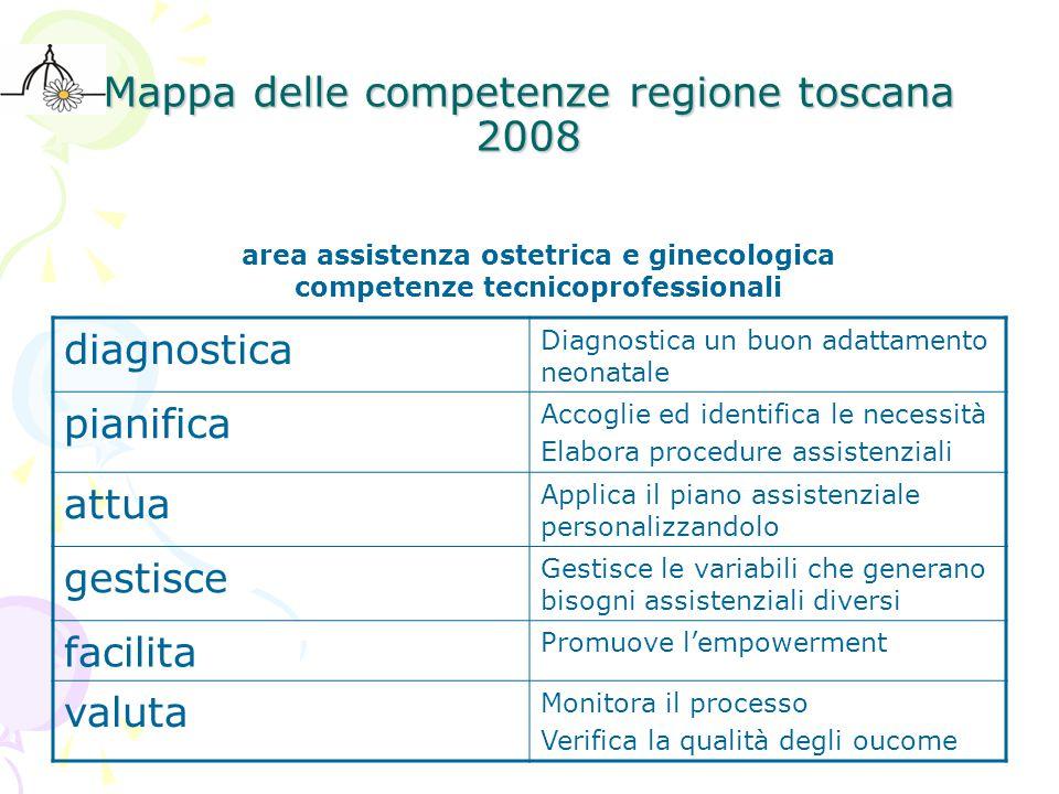 Mappa delle competenze regione toscana 2008 area assistenza ostetrica e ginecologica competenze tecnicoprofessionali diagnostica Diagnostica un buon a