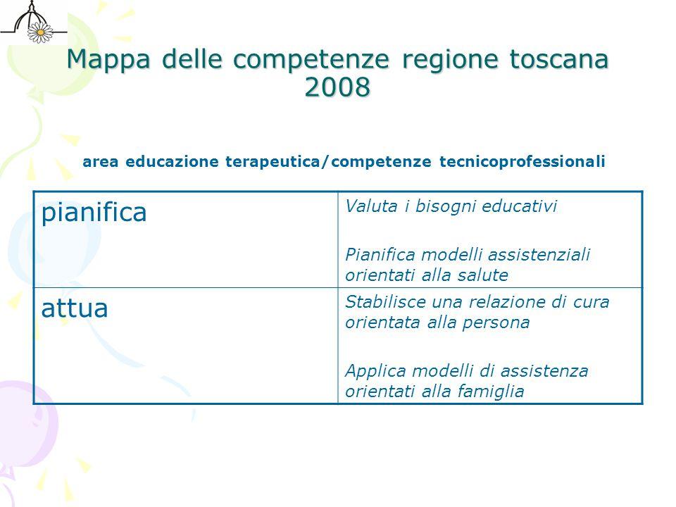 Mappa delle competenze regione toscana 2008 area educazione terapeutica/competenze tecnicoprofessionali pianifica Valuta i bisogni educativi Pianifica
