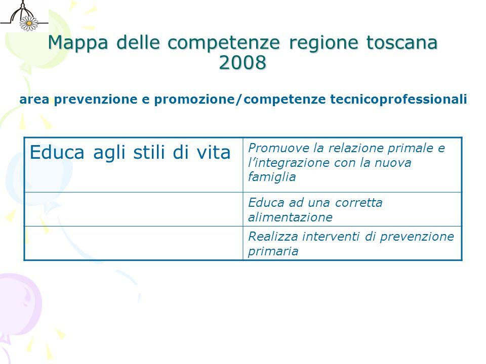 Mappa delle competenze regione toscana 2008 Educa agli stili di vita Promuove la relazione primale e l'integrazione con la nuova famiglia Educa ad una