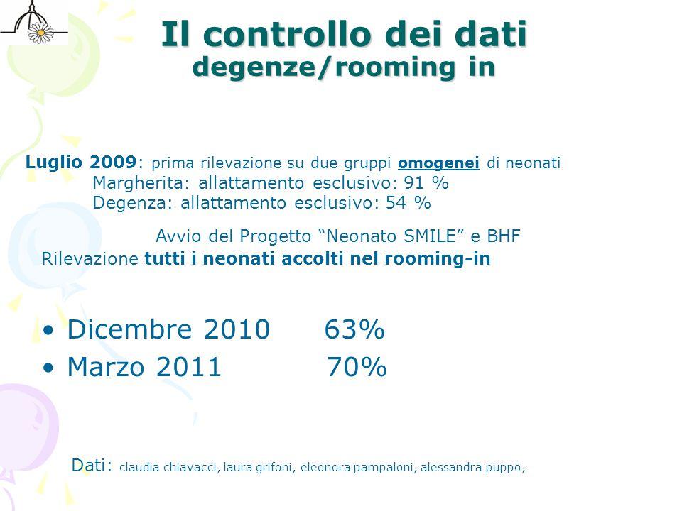 Il controllo dei dati degenze/rooming in Rilevazione tutti i neonati accolti nel rooming-in Dicembre 2010 63% Marzo 2011 70% Luglio 2009: prima rileva
