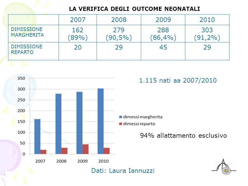 2007200820092010 DIMISSIONE MARGHERITA 162 (89%) 279 (90,5%) 288 (86,4%) 303 (91,2%) DIMISSIONE REPARTO 20294529 LA VERIFICA DEGLI OUTCOME NEONATALI 94% allattamento esclusivo Dati: Laura Iannuzzi 1.115 nati aa 2007/2010