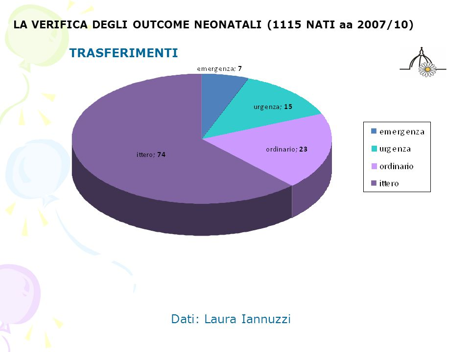LA VERIFICA DEGLI OUTCOME NEONATALI (1115 NATI aa 2007/10) TRASFERIMENTI Dati: Laura Iannuzzi