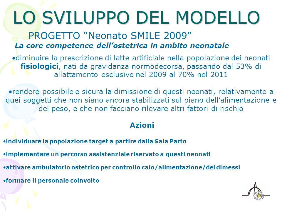 """LO SVILUPPO DEL MODELLO PROGETTO """"Neonato SMILE 2009"""" La core competence dell'ostetrica in ambito neonatale diminuire la prescrizione di latte artific"""