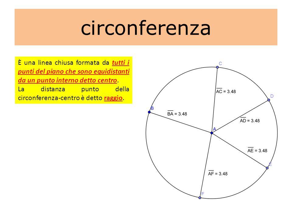 circonferenza È una linea chiusa formata da tutti i punti del piano che sono equidistanti da un punto interno detto centro. La distanza punto della ci