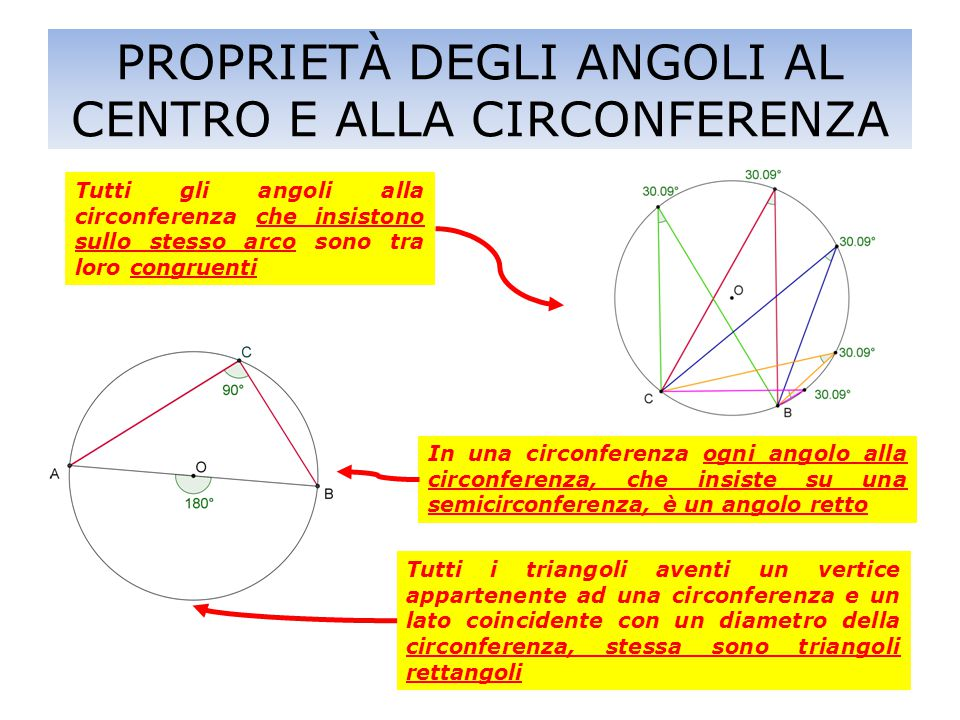PROPRIETÀ DEGLI ANGOLI AL CENTRO E ALLA CIRCONFERENZA Tutti gli angoli alla circonferenza che insistono sullo stesso arco sono tra loro congruenti In