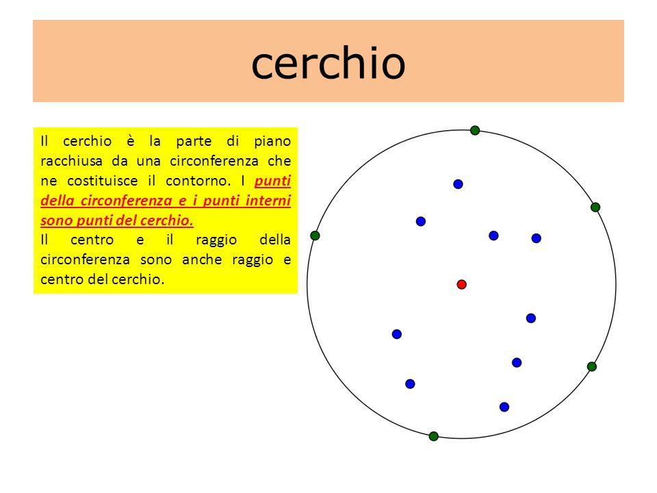 cerchio Il cerchio è la parte di piano racchiusa da una circonferenza che ne costituisce il contorno. I punti della circonferenza e i punti interni so