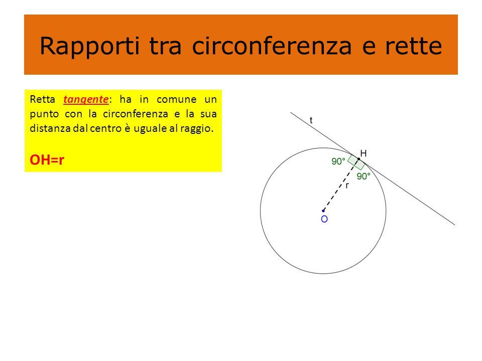 Rapporti tra circonferenza e rette Retta tangente: ha in comune un punto con la circonferenza e la sua distanza dal centro è uguale al raggio. OH=r