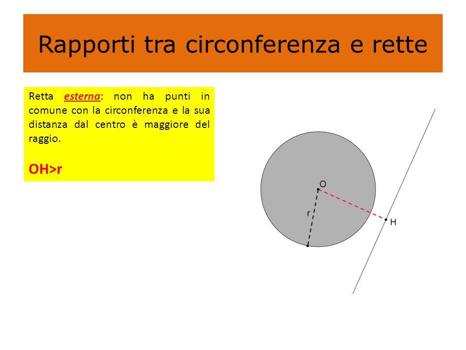 Rapporti tra circonferenza e rette Retta esterna: non ha punti in comune con la circonferenza e la sua distanza dal centro è maggiore del raggio. OH>r