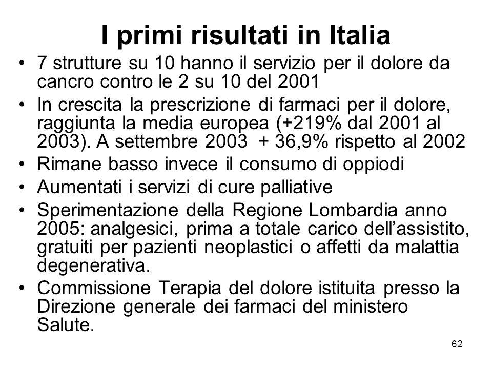 62 I primi risultati in Italia 7 strutture su 10 hanno il servizio per il dolore da cancro contro le 2 su 10 del 2001 In crescita la prescrizione di farmaci per il dolore, raggiunta la media europea (+219% dal 2001 al 2003).