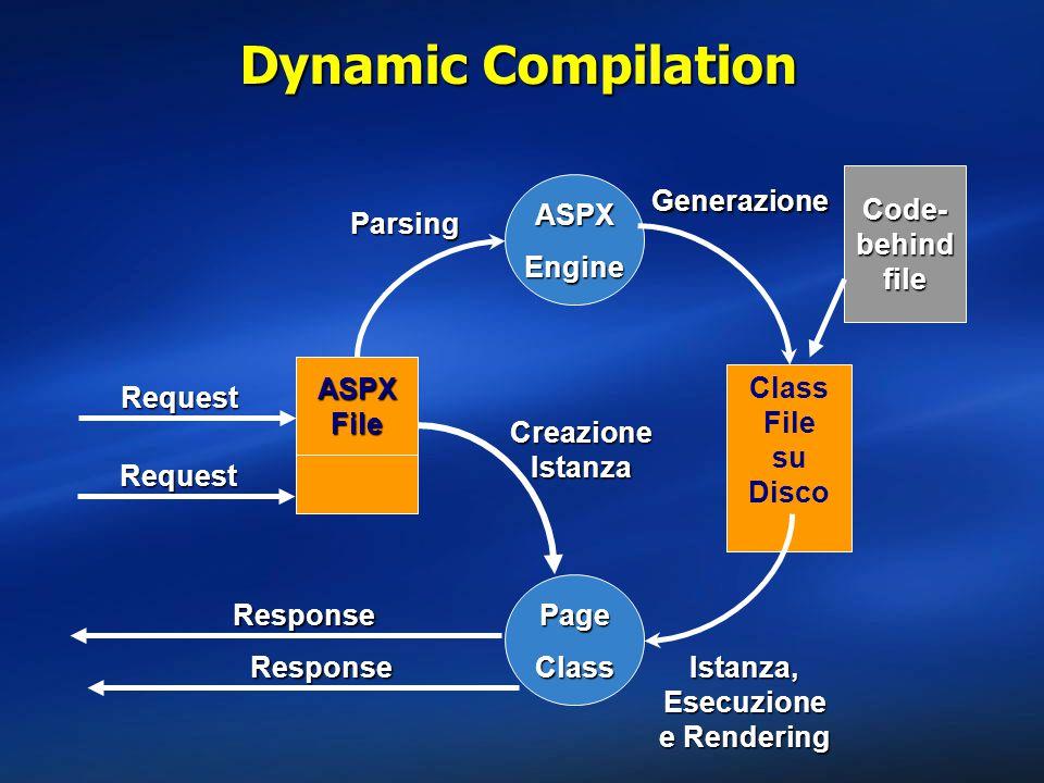 Dynamic Compilation ASPXFile Request ASPXEngine Parsing Class File su DiscoGenerazione PageClass Istanza, Esecuzione e Rendering Response Request Creazione Istanza Response Code- behind file