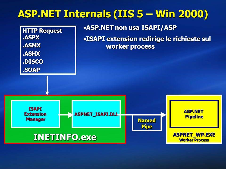 ASP.NET Internals (IIS 5 – Win 2000) INETINFO.exe ISAPI Extension Manager ASPNET_WP.EXE Worker Process HTTP Request.ASPX.ASMX.ASHX.DISCO.SOAP ASP.DLL ASP.NET Pipeline INETINFO.exe ISAPI Extension Manager ASPNET_ISAPI.DLL ASP.NET non usa ISAPI/ASPASP.NET non usa ISAPI/ASP ISAPI extension redirige le richieste sul worker processISAPI extension redirige le richieste sul worker process Named Pipe
