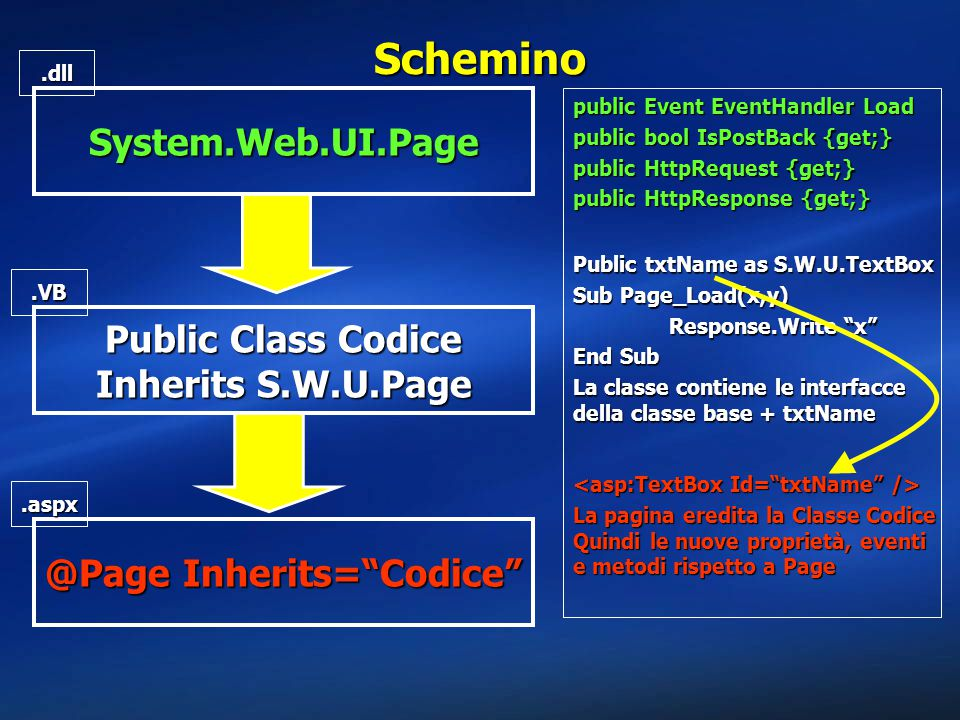"Schemino System.Web.UI.Page Public Class Codice Inherits S.W.U.Page @Page Inherits=""Codice"".dll.VB.aspx public Event EventHandler Load public bool IsP"