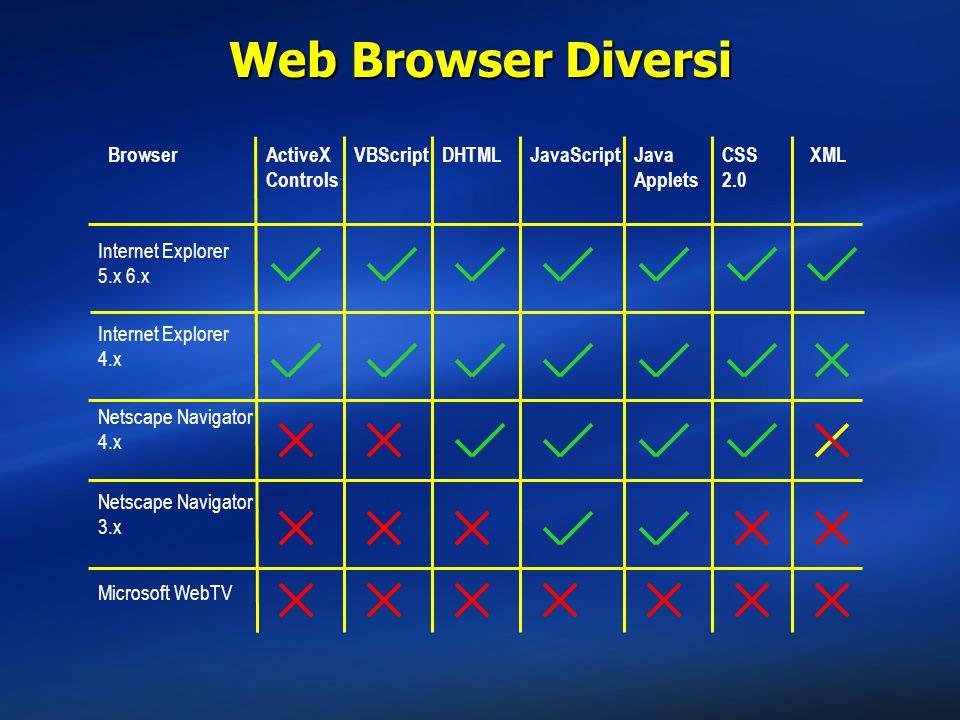 Web Browser Diversi Browser Internet Explorer 5.x 6.x Internet Explorer 4.x ActiveX Controls DHTML Netscape Navigator 4.x Netscape Navigator 3.x Microsoft WebTV VBScriptJavaScriptJava Applets CSS 2.0 XML